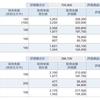 株初心者の2020年4月資産運用報告