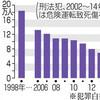 少年法適用「18歳未満」諮問 「更生機会奪う」の声も - 東京新聞(2017年2月10日)