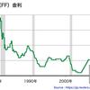 8月以降の株価推移は?FOMCの影響は有るのか?
