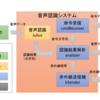 音声認識による赤外線機器の操作 その 5【認識結果パース編】