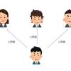 暗号理論(3) ~ 公開鍵暗号方式 ~