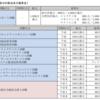 情報処理安全確保支援士(SC)平成30年度 秋期 午前Ⅱ 解答速報(2018年10月21日実施)