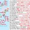 ニュージランド暗記用 - 地図・地名・キーワード【超まとめ】