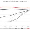【リーマンショックと現在を比較】米国債長短金利差(イールドカーブ)