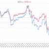 今週(06/03~7)のEA運用結果 -307,501円 (-171.8pips) 週利 -2.59%  雇用統計、ドラギナイトに被弾し大敗。今週TOPはForex_Earth_Robot(GBPUSD)でした。