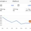 【ダイエット速報】2週間経過報告