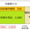 売価還元法