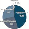 年功賃金「見直す」72%