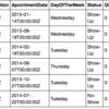 Python scikit-learnのランダムフォレストで受診予約のNo-Showを予測する