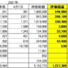 20210407 日本株状況