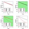 予後因子 prognostic と予測因子 predictive は何が違うのか