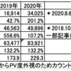 発表!2020年(昨年)のブログアクセス数と読まれた記事ランキング!
