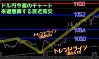 トレード結果6月第1週 ドル円日足レベルの動きで110円目前まで到達