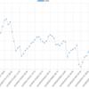 今週(3/5~3/9)のEA運用結果 損益 +534,006円(+403.5pips)