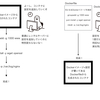 【インフラ初心者向け】Dockerで作るRuby on Rails 開発環境 第2回『 DockerfileでRailsの開発環境を作ってみよう(準備編) 』