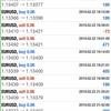 【 2月 22日】中国の台頭。FX おすすめ自動売買ツールの検証