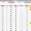 【2019年万馬券30本目】高知競馬で万馬券!
