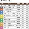 4/14アーリントンC枠順確定と買い目