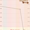 ひとり人類補完計画(おじさんダイエット計画) DAY 2 (目標到達まで、あと13.1kg)