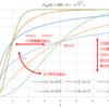 ソフトウェア開発全工程での不具合数を推測する Rayleighモデル (レイリーモデル)  前編:ソフトウェア用モデルの導出