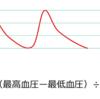 平均血圧の計算とその意義
