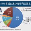 アメリカの企業じゃ世界中で稼いでる - S&P500構成企業の海外売上比率44%