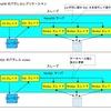 MariaDB 10.0 GA記念 並列レプリケーションって何?