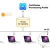 fastlane matchを使ったiOS証明書、Provisioning Profileの導入管理