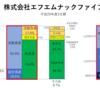 乃木坂とラジオと経営