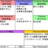 【まごころサポート】日本のスタートアップに学ぶビジネスモデル【BMC】