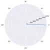 pythonでの複素数の取り扱いと極座標変換し極座標グラフへプロットしてみた