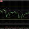 ビットコインFX 7月24日チャート分析 レンジ相場だが底値は見えた1日!?