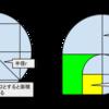カメラ・レンズの不思議なパラメータ「F値」について