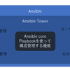 Ansible Towerについて