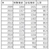 2020年歯科技工士国家試験の結果