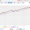 【S&P500】初の4,000台到達で過去最高値更新。どこまでいくの??