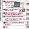職員の記憶を特定秘密 4割弱は文書なし 情報入手見込みも指定 - 東京新聞(2017年3月30日)