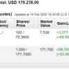 米国株投資状況 2020年2月第2週