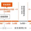 auご利用月数は2019年 7月で 3年11ヶ月目です。