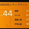 【速報】第14回浜松シティマラソン