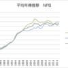 プロ野球(NPB) 平均年俸推移