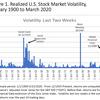 前例の無いCOVID-19の株式市場への影響