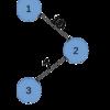 セグメント木とNoelちゃんの旅行(yukicoder 631)