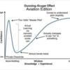 ダニング=クルーガー効果~試験前の学生と運転免許初心者の心理