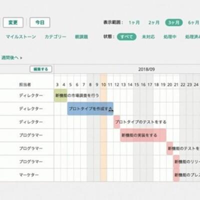 「Backlog」運用のコツとは? ガントチャートでプロジェクト管理