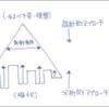 演繹法と帰納法の視点から考える 03