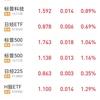 2020年1~3月人民元資産運用結果 QDIIの原油,米株は危険・・+8,821元