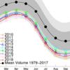 北極の海氷体積、史上最小6位に