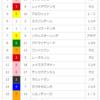 【重賞回顧】2018/5/13-11R-東京-ヴィクトリアマイル回顧(実績上り重視)