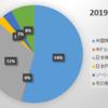 2019年11月末の資産状況